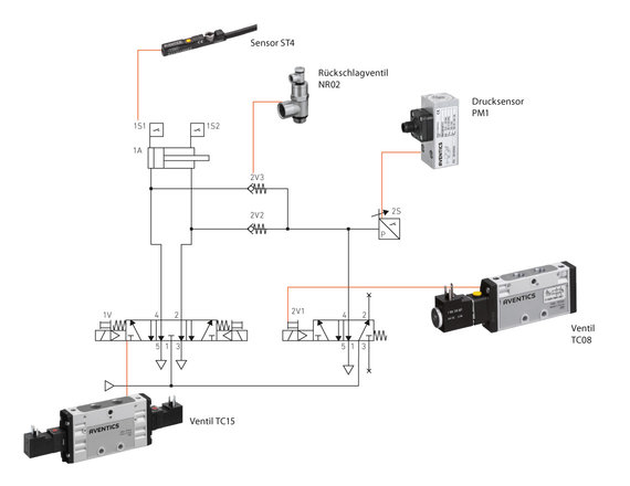 The basic valve position depressurizes the system. Redundant safe exhaust is guaranteed via two exhaust pathways