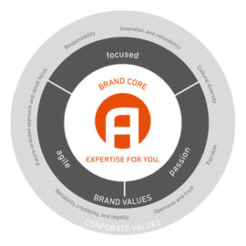 AVENTICS – our brand mission in detail